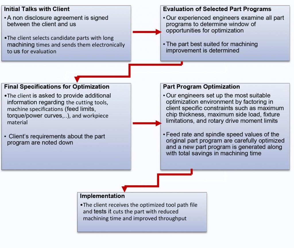 part_optimization